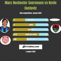 Marc Rochester Soerensen vs Kevin Custovic h2h player stats