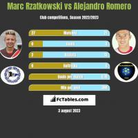 Marc Rzatkowski vs Alejandro Romero h2h player stats