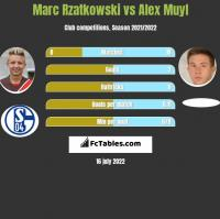 Marc Rzatkowski vs Alex Muyl h2h player stats