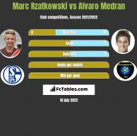 Marc Rzatkowski vs Alvaro Medran h2h player stats
