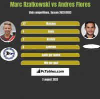 Marc Rzatkowski vs Andres Flores h2h player stats