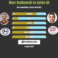 Marc Rzatkowski vs Carles Gil h2h player stats