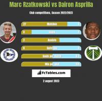 Marc Rzatkowski vs Dairon Asprilla h2h player stats