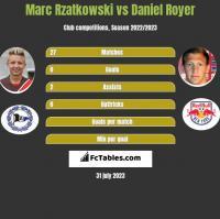 Marc Rzatkowski vs Daniel Royer h2h player stats