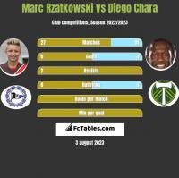 Marc Rzatkowski vs Diego Chara h2h player stats