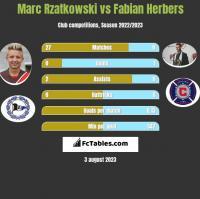Marc Rzatkowski vs Fabian Herbers h2h player stats