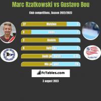 Marc Rzatkowski vs Gustavo Bou h2h player stats