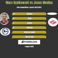 Marc Rzatkowski vs Jesus Medina h2h player stats