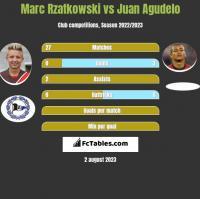 Marc Rzatkowski vs Juan Agudelo h2h player stats