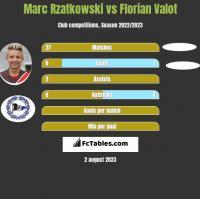 Marc Rzatkowski vs Florian Valot h2h player stats