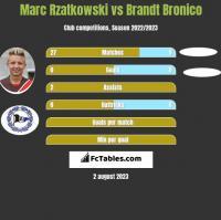 Marc Rzatkowski vs Brandt Bronico h2h player stats