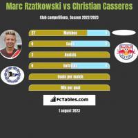 Marc Rzatkowski vs Christian Casseres h2h player stats