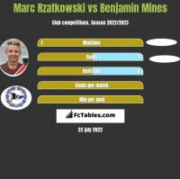 Marc Rzatkowski vs Benjamin Mines h2h player stats