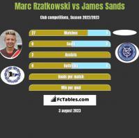 Marc Rzatkowski vs James Sands h2h player stats