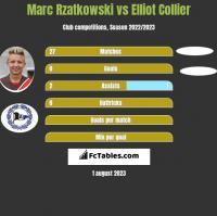 Marc Rzatkowski vs Elliot Collier h2h player stats