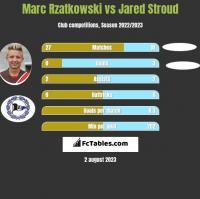 Marc Rzatkowski vs Jared Stroud h2h player stats