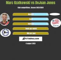 Marc Rzatkowski vs DeJuan Jones h2h player stats