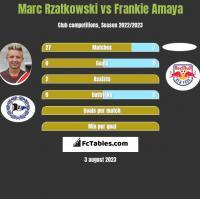 Marc Rzatkowski vs Frankie Amaya h2h player stats