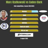 Marc Rzatkowski vs Caden Clark h2h player stats