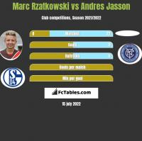 Marc Rzatkowski vs Andres Jasson h2h player stats