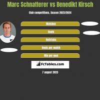 Marc Schnatterer vs Benedikt Kirsch h2h player stats