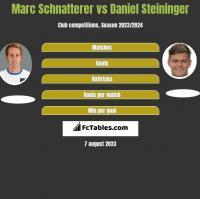 Marc Schnatterer vs Daniel Steininger h2h player stats