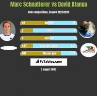 Marc Schnatterer vs David Atanga h2h player stats