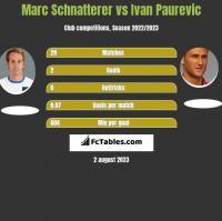 Marc Schnatterer vs Ivan Paurevic h2h player stats