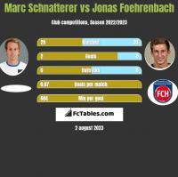 Marc Schnatterer vs Jonas Foehrenbach h2h player stats