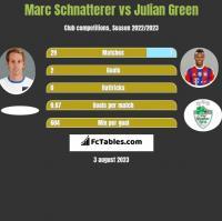 Marc Schnatterer vs Julian Green h2h player stats