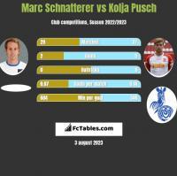 Marc Schnatterer vs Kolja Pusch h2h player stats