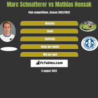 Marc Schnatterer vs Mathias Honsak h2h player stats