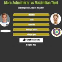 Marc Schnatterer vs Maximilian Thiel h2h player stats