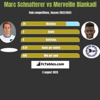 Marc Schnatterer vs Merveille Biankadi h2h player stats