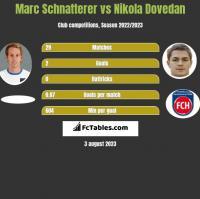 Marc Schnatterer vs Nikola Dovedan h2h player stats