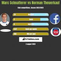 Marc Schnatterer vs Norman Theuerkauf h2h player stats