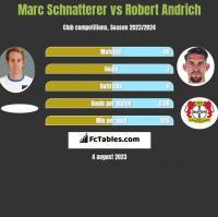 Marc Schnatterer vs Robert Andrich h2h player stats