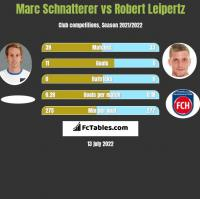 Marc Schnatterer vs Robert Leipertz h2h player stats