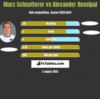Marc Schnatterer vs Alexander Rossipal h2h player stats