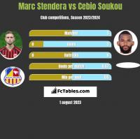 Marc Stendera vs Cebio Soukou h2h player stats