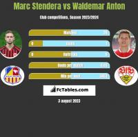 Marc Stendera vs Waldemar Anton h2h player stats