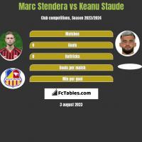 Marc Stendera vs Keanu Staude h2h player stats