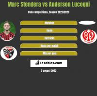 Marc Stendera vs Anderson Lucoqui h2h player stats
