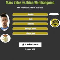 Marc Vales vs Brice Wembangomo h2h player stats