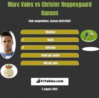 Marc Vales vs Christer Reppesgaard Hansen h2h player stats