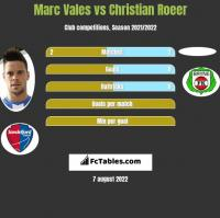 Marc Vales vs Christian Roeer h2h player stats