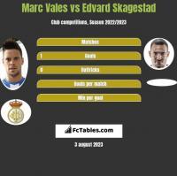 Marc Vales vs Edvard Skagestad h2h player stats