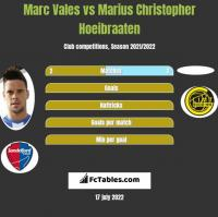 Marc Vales vs Marius Christopher Hoeibraaten h2h player stats