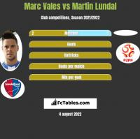 Marc Vales vs Martin Lundal h2h player stats