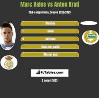 Marc Vales vs Anton Kralj h2h player stats